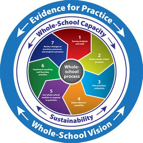 Essay evidence based practice social work